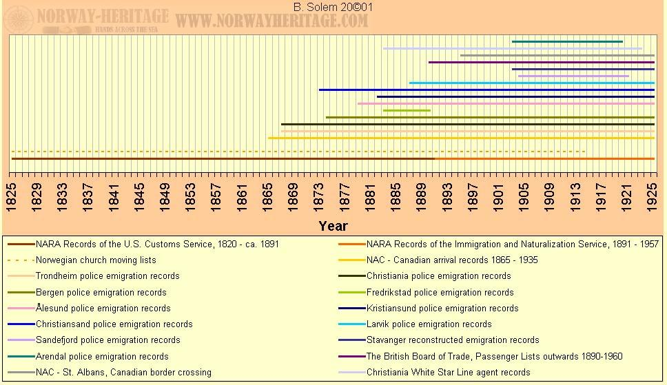 time line of emigration records