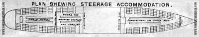 Plan of the steerage accommodation on the White Star Line ships Adriatic (1) and Celtic (1)