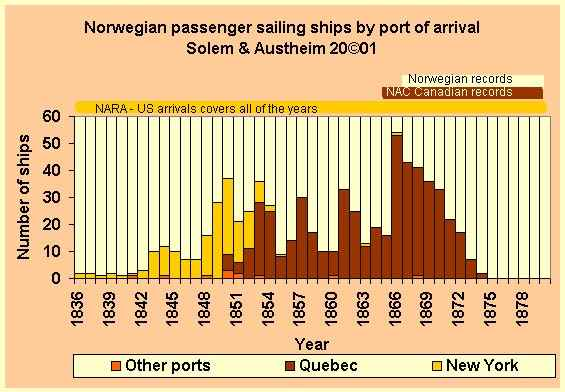 Norwegian sailing vessels carrying emigrants, by port of arrival
