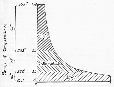 Diagram - pressure