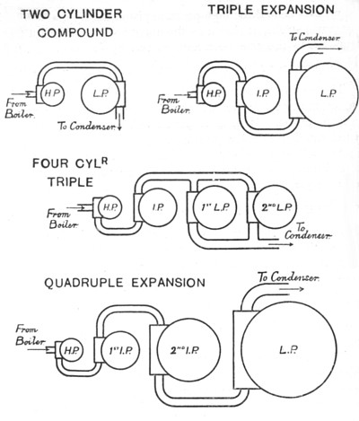 machinery of atlantic steamships diagram compound engines
