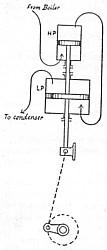 Tandem compound engine